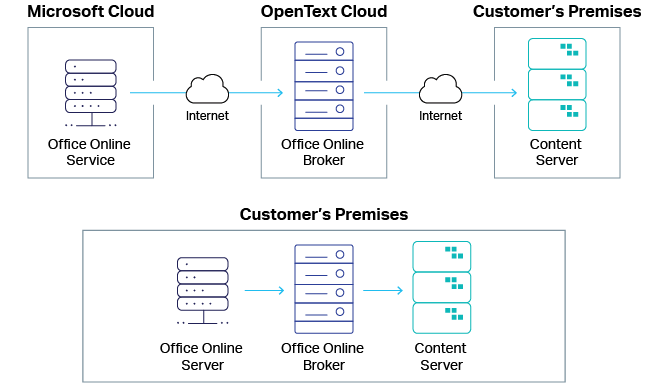 The Microsoft Office Online Server diagram