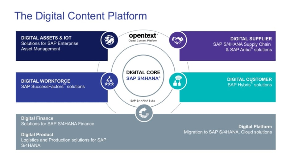 OpenText New Digital Core